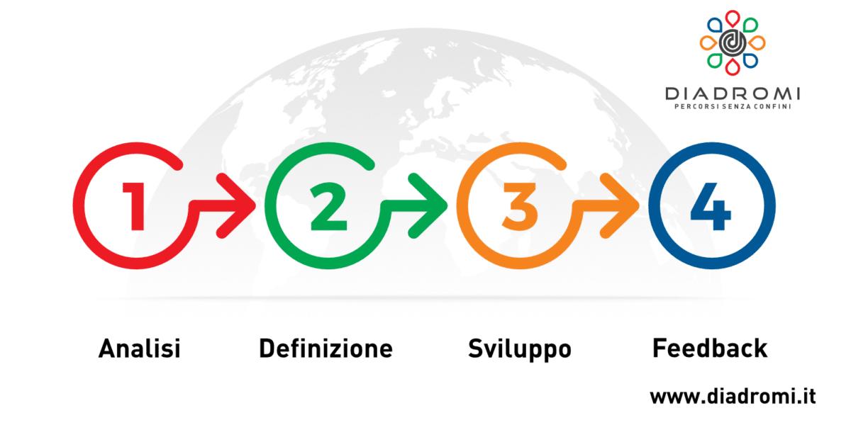 Iconografia processo comunicazione