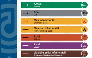 Tabella Colori tubazioni DIN 2403