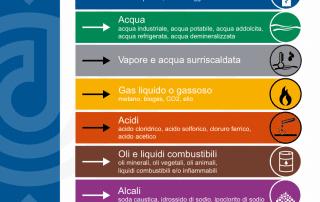 tabella attribuzione colori UNI 5634
