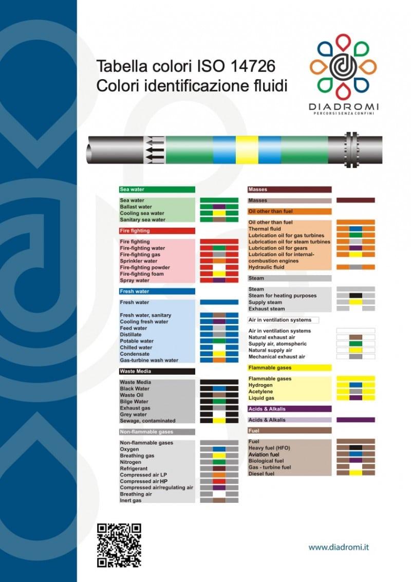 colori tubazioni bordo ISO 14726