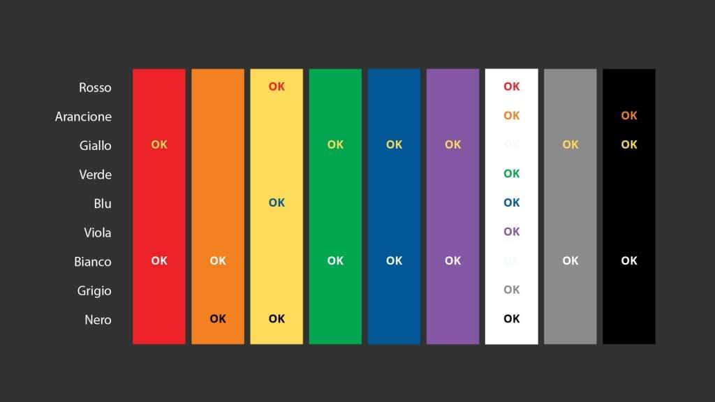 Leggibilità, contrasto dei colori tra testo e sfondo