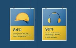 Poster per la prevenzione di incidenti